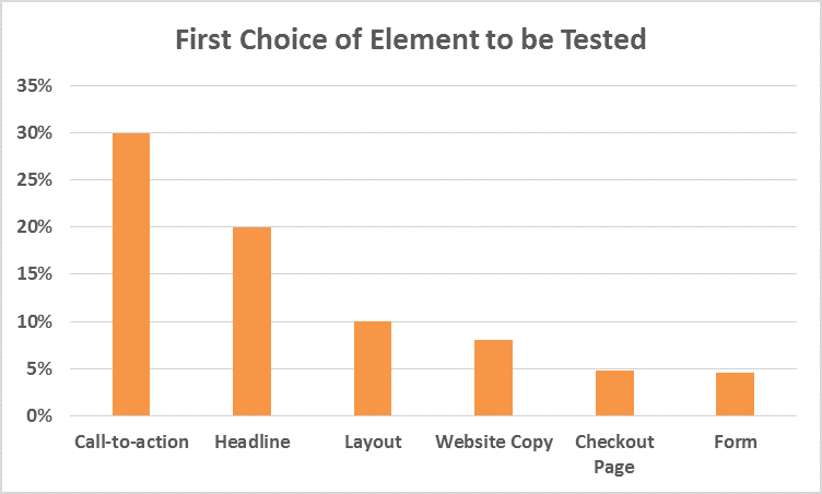 first choice of element to be tested